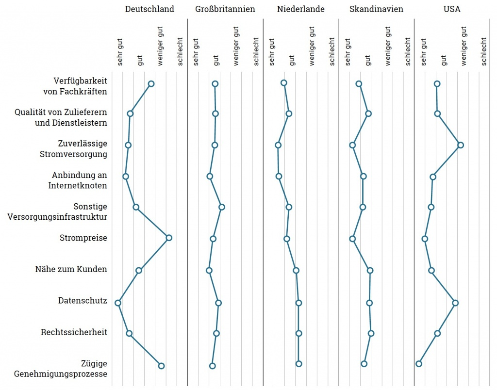 Bewertung der Standortfaktoren für Rechenzentren in Deutschland im Vergleich mit ausgewählten anderen Standorten im Jahr 2018 – Ergebnisse einer Delphi-Befragung; Quelle: Borderstep, 2018